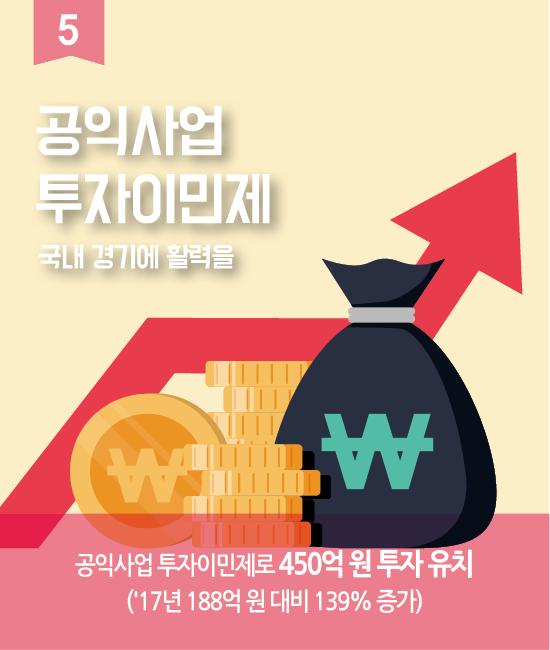 5. 공익사업 투자이민제 국내 경기에 활력을. 공익사업 투자이민제로 450억 원 투자 유치. ('17년 188억 원 대비 139% 증가)